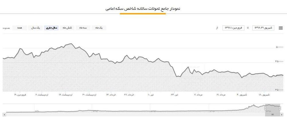پایگاه خبری آرمان اقتصادی 5265404 نگاهی به سود و زیان بازارهای مختلف در 6ماهه اول سال؛ سرمایهگذاران طلا ضرر کردند؟!