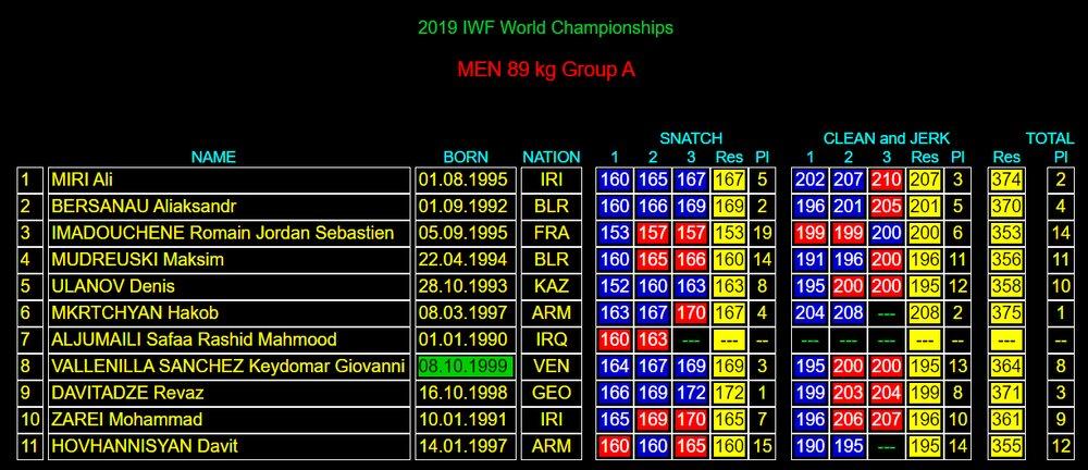 وزنهبرداری قهرمانی ۲۰۱۹ جهان در پاتایا تایلند | وزن ۸۶ کیلوگرم
