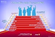 اینفوگرافیک |دانشگاههای ایران در جهان چه جایگاهی دارند؟