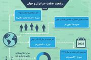 اینفوگرافیک |جمعیت مبتلایان به دیابتدر ایران و جهان