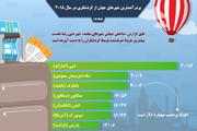 اینفوگرافیک  دبی و مکه در صدر پردرآمدترین شهرهای جهان از گردشگری در سال ۲۰۱۸