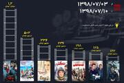 اینفوگرافیک| رکوردداران فروش این هفته سینما؛ ماجرای نیمروز۲، یک میلیارد و ۲۰۰