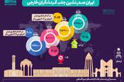 اینفوگرافیک |ایران صدرنشین جذب گردشگران خارجی