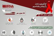 اینفوگرافیک   چند هزار ایرانی مبتلا به ایذر هستند؟