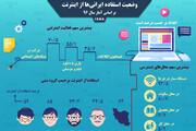 اینفوگرافیک | ایرانیها چقدر از اینترنت استفاده میکنند؟