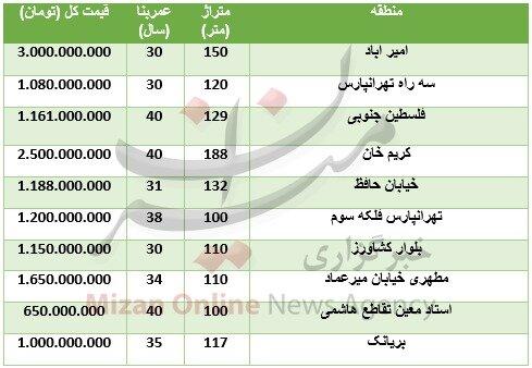 خرید ملک کلنگی در تهران چقدر تمام میشود؟