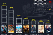 اینفوگرافیک |  فروش این هفته سینما با ورود ۸۰۰ میلیونی «مسخره باز»