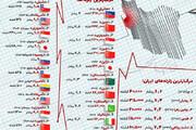اینفوگرافیک | شدیدترین و مرگبارترین زلزلههای جهان در مقایسه با ایران