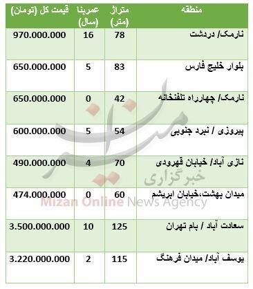 قیمت آپارتمان در مناطق مختلف