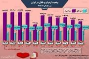 اینفوگرافیک | وضعیت یکدهه اخیر ازدواج و طلاق در ایران