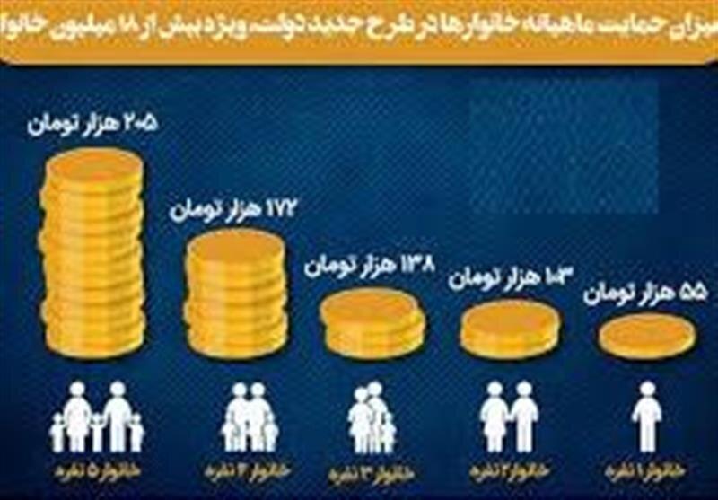 با واریز مرحله دوم طرح حمایت معیشتی حالا ۲۰ میلیون نفر در انتظار دریافت این کمک هزینه هستند.