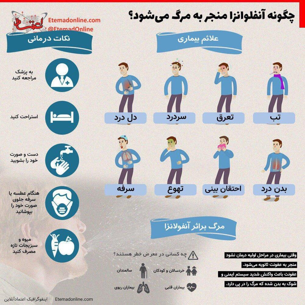 چطور آنفلوآنزا قاتل جان ۳۷ نفر از ایرانیان شد خبرآنلاین