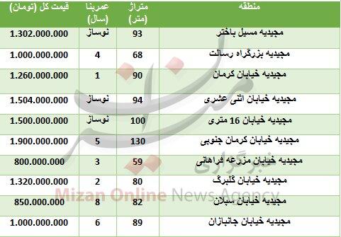 خرید واحد مسکونی در مجیدیه چقدر تمام میشود؟