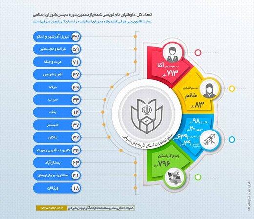 افزایش ۲۸ درصدی ثبت نام بانوان داوطلب برای مجلس شورای اسلامی