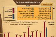 ببینید |  مردم ایران چقدر اطلاعات سیاسی دارند؟