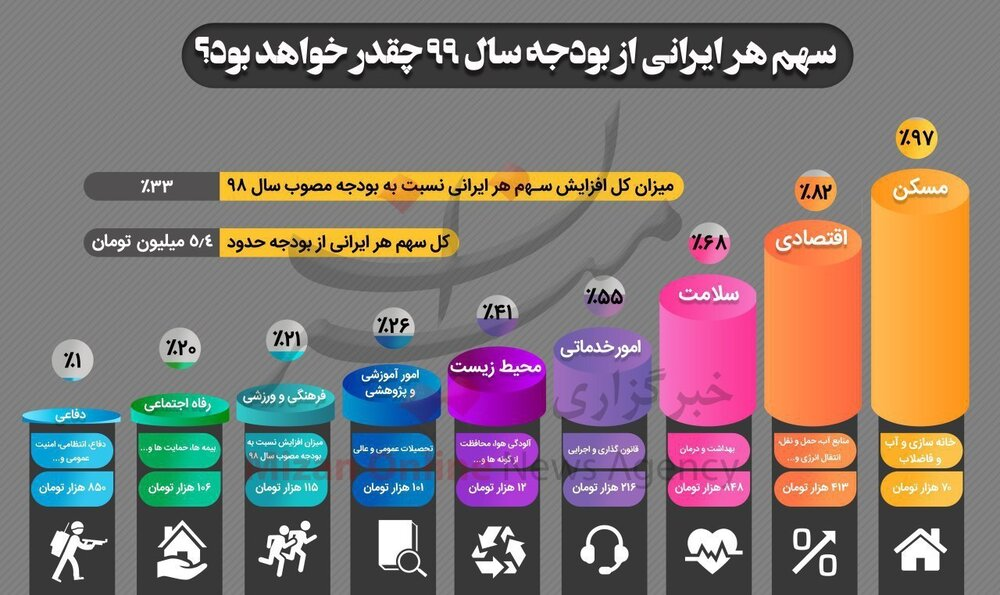 سهم هر ایرانی از بودجه سال ۹۹ چقدر خواهد بود؟