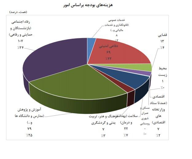 پایگاه خبری آرمان اقتصادی 5316926 سهم هر ایرانی از  هزینههای بودجه در سال آینده چقدر است؟