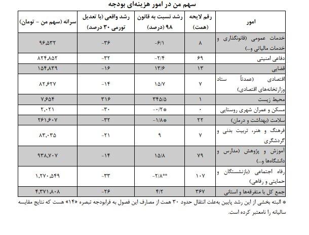 پایگاه خبری آرمان اقتصادی 5316927 سهم هر ایرانی از  هزینههای بودجه در سال آینده چقدر است؟