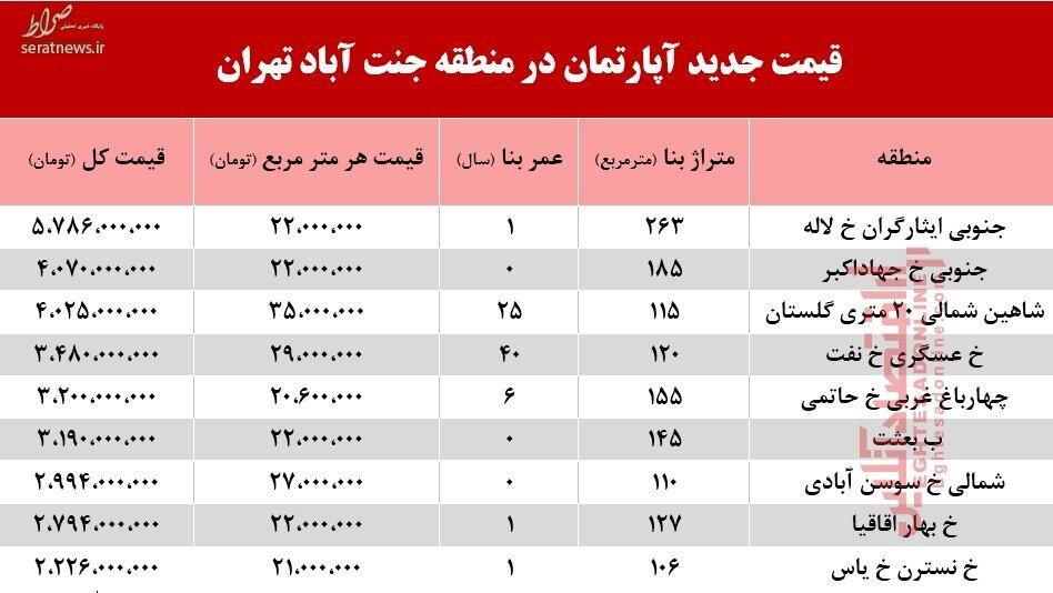 جدول/ قیمت آپارتمان در منطقه جنت آباد