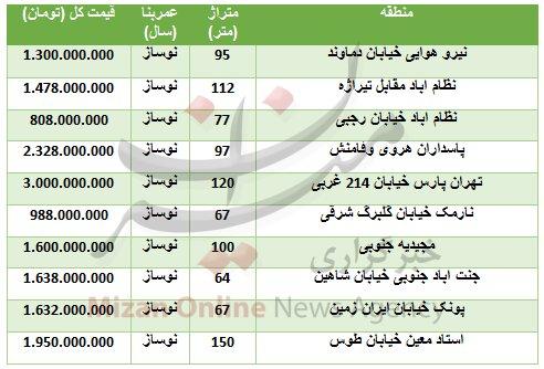 قیمت آپارتمان نوساز در مناطق مختلف تهران