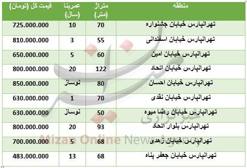 خرید آپارتمان در منطقه تهرانپارس چقدر تمام میشود؟