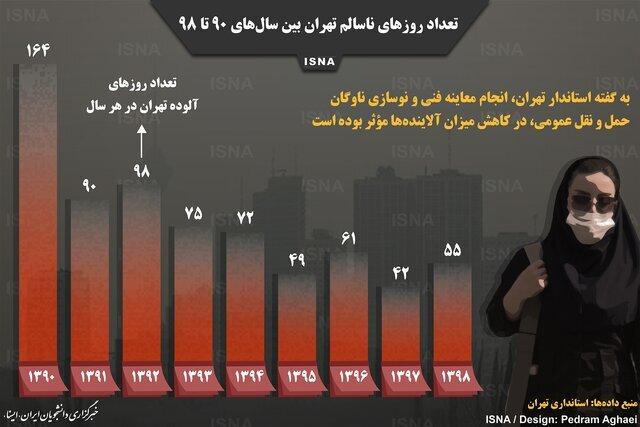 اینفوگرافیک / تعداد روزهای ناسالم تهران بین سالهای ۹۰ تا ۹۸