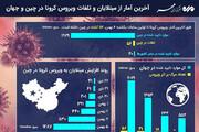 ببینید | آخرین آمار از مبتلایان و تلفات ویروس کرونا در چین و جهان