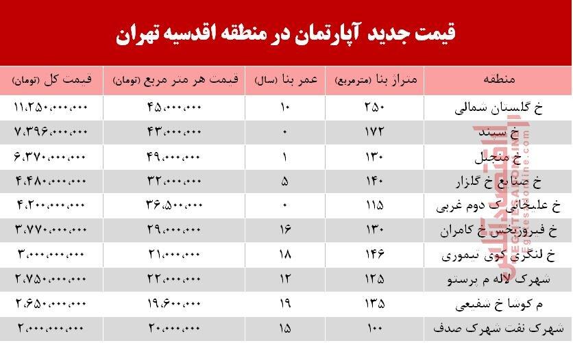 قیمت آپارتمان در محله اقدسیه تهران + جدول