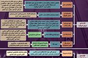 ببینید | طیفبندی اصولگرایان و اصلاحطلبان در انتخابات مجلس