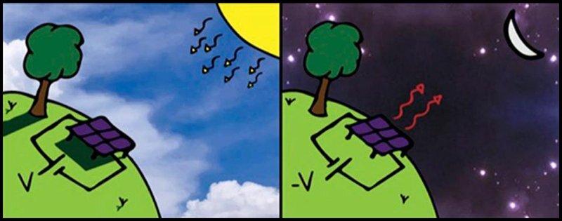 تولید برق با سلول خورشیدی حتی در شب!