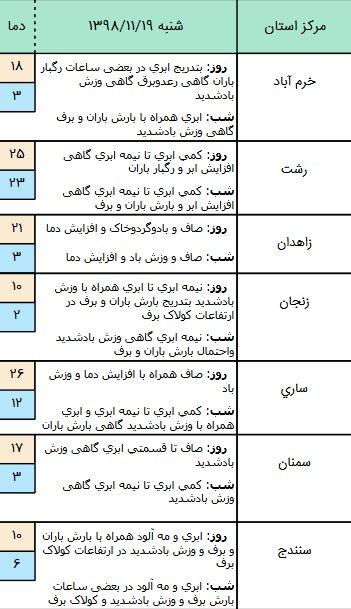 وضعیت آب و هوا در ۱۹ بهمن/