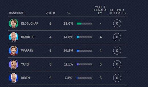 نتایج اولیه انتخابات نیوهمپشایر آمریکا / بایدن در قعر قرار گرفت