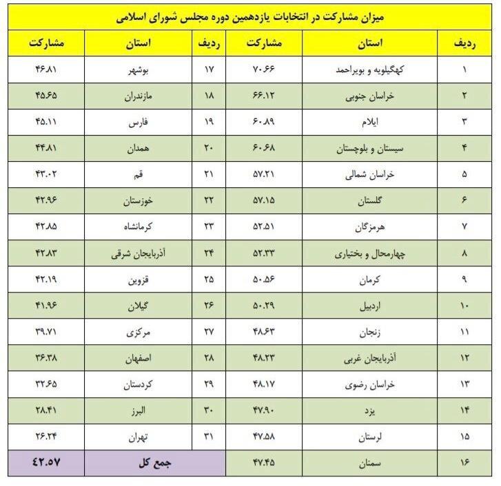 بیشترین و کمترین میزان مشارکت استانی در انتخابات مجلس یازدهم