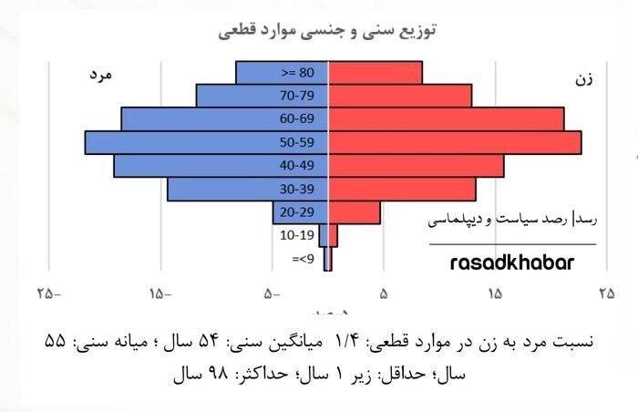 نسبت سن و جنس بيماران ايرانى كه نتيجه تست كروناى آنها مثبت بوده است.
