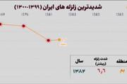 ببینید   شدیدترین زلزله های قرن در ایران