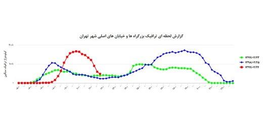 علت ترافیک صبح امروز تهران چه بود؟