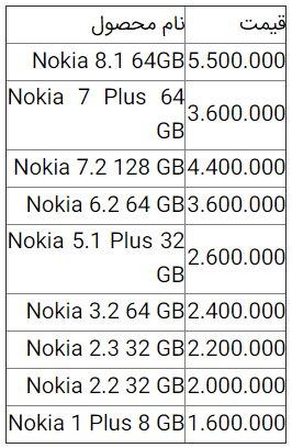 باشگاه خبرنگاران جوان نوشت: گوشی موبایل نوکیا Nokia ۸.۱، ۶۴GB به قیمت ۵ میلیون و ۵۰۰ هزار تومان به فروش میرسد.