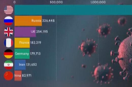 ببینید | مقایسه آمار مبتلایان به کرونا در کشورهای 1+5 و ایران
