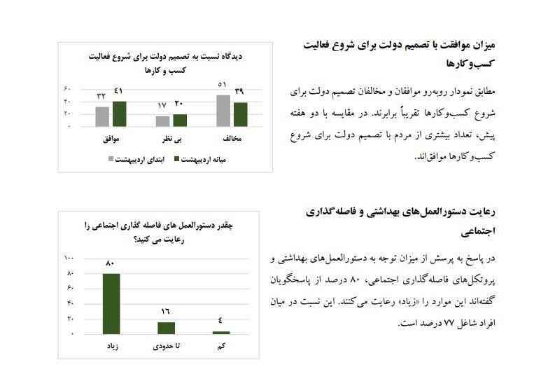 46 درصد تهرانیها، نگران ابتلا به کرونا اجتماعی اخبار برگزیده نگران کرونا تهرانیها