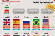 ببینید | کدام کشورها بیشترین آمار ابتلا به کرونا را دارند؟