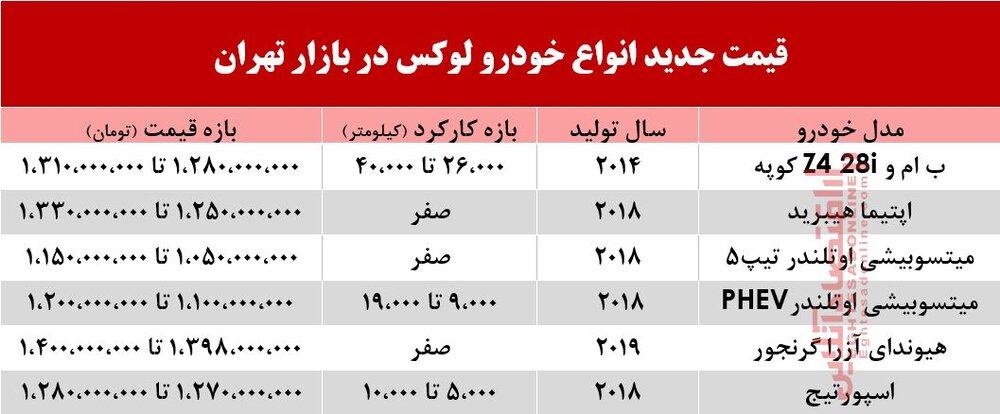 سایت اقتصادآنلاین، جدول قیمت چند خودرو خارجی در بازار تهران را منتشر کرده است. قیمت این خودروها دست کم 1.1میلیارد تومان است.