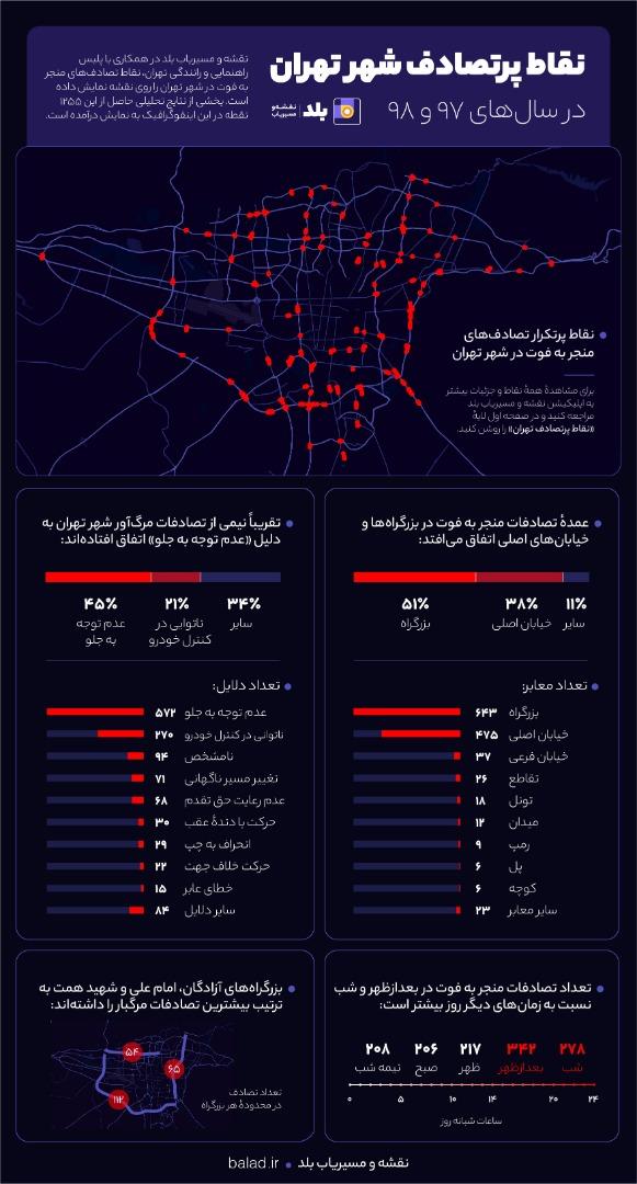 نقاط پرتصادف تهران