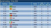Iran futsal 1st in Asia, 6th in World based on latest ranking