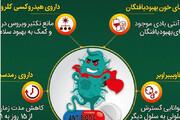 ببینید | ۶ داروی موثر در درمان ویروس کرونا