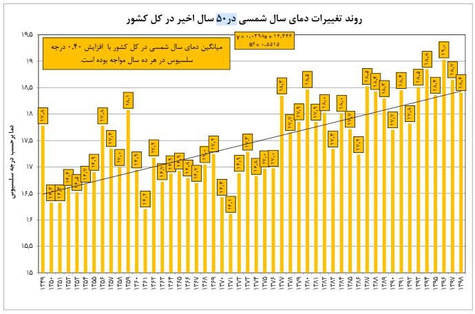 روند افزایش دمای ایران در ۵۰ سال اخیر را ببینید+نمودار