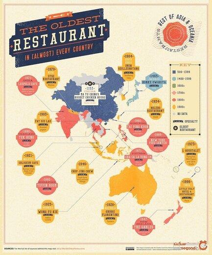 با قدیمی ترین رستوران های جهان آشنا شوید!