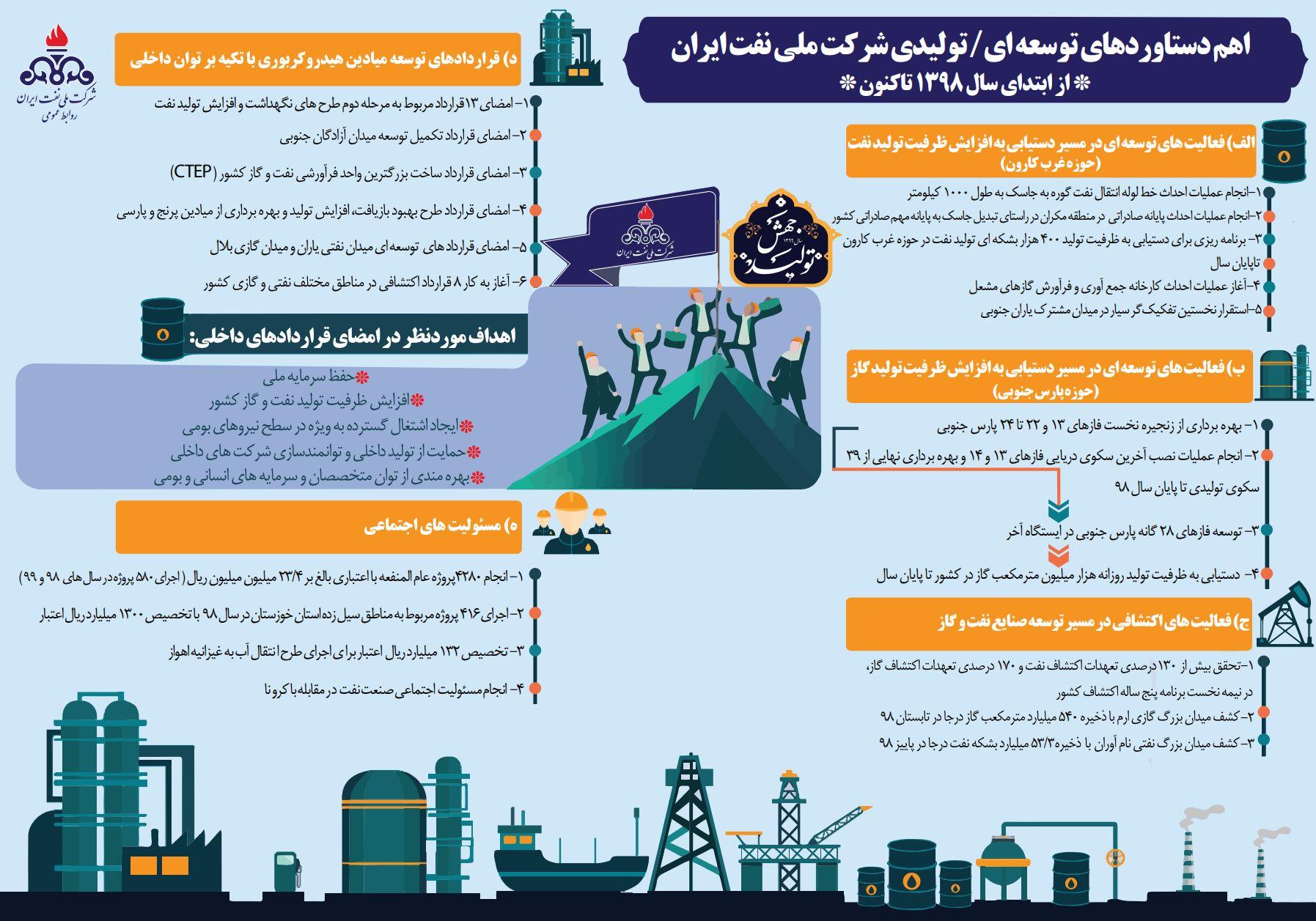 دستاوردهای شرکت ملی نفت