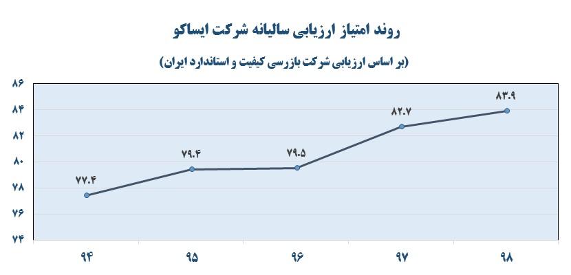 خدمات پس از فروش ایرانخودرو