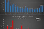 ببینید | قیمت خانه در تهران بدون محاسبه منطقه ۱ چه قدر است؟
