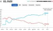 رسانه اسپانیایی: نمیتوان بایدن را پیروز دانست/ترامپ هنوز شانس دارد